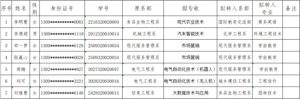 沧州职业技术学院2020级学生专业调整学生名单(二)公示